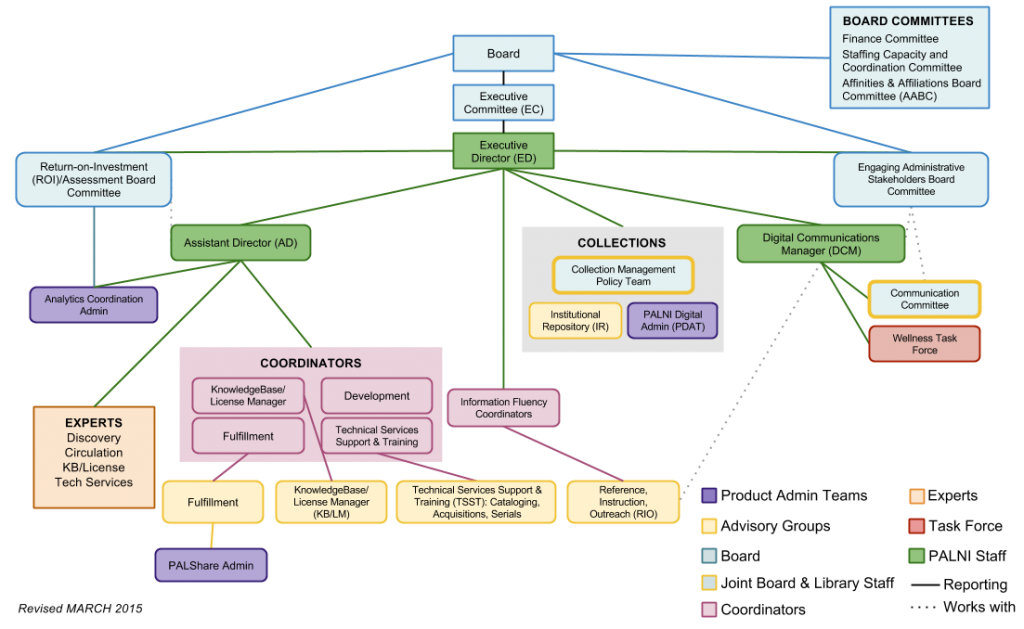 Redesigned PALNI Org Chart (4)